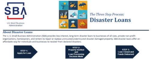 Economic Development Update: SBA Disaster Loans Program